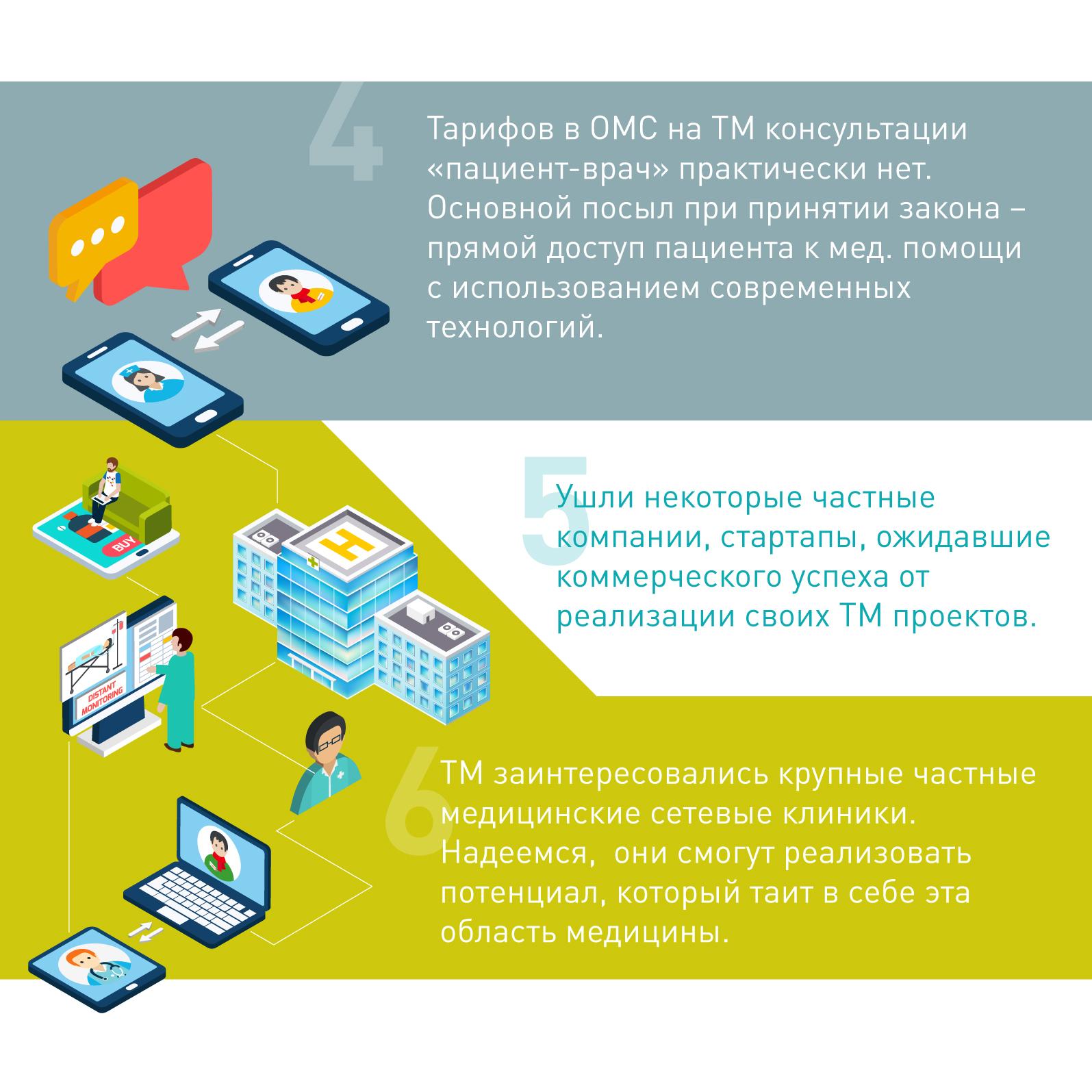Промежуточные итоги внедрения телемедицины в России