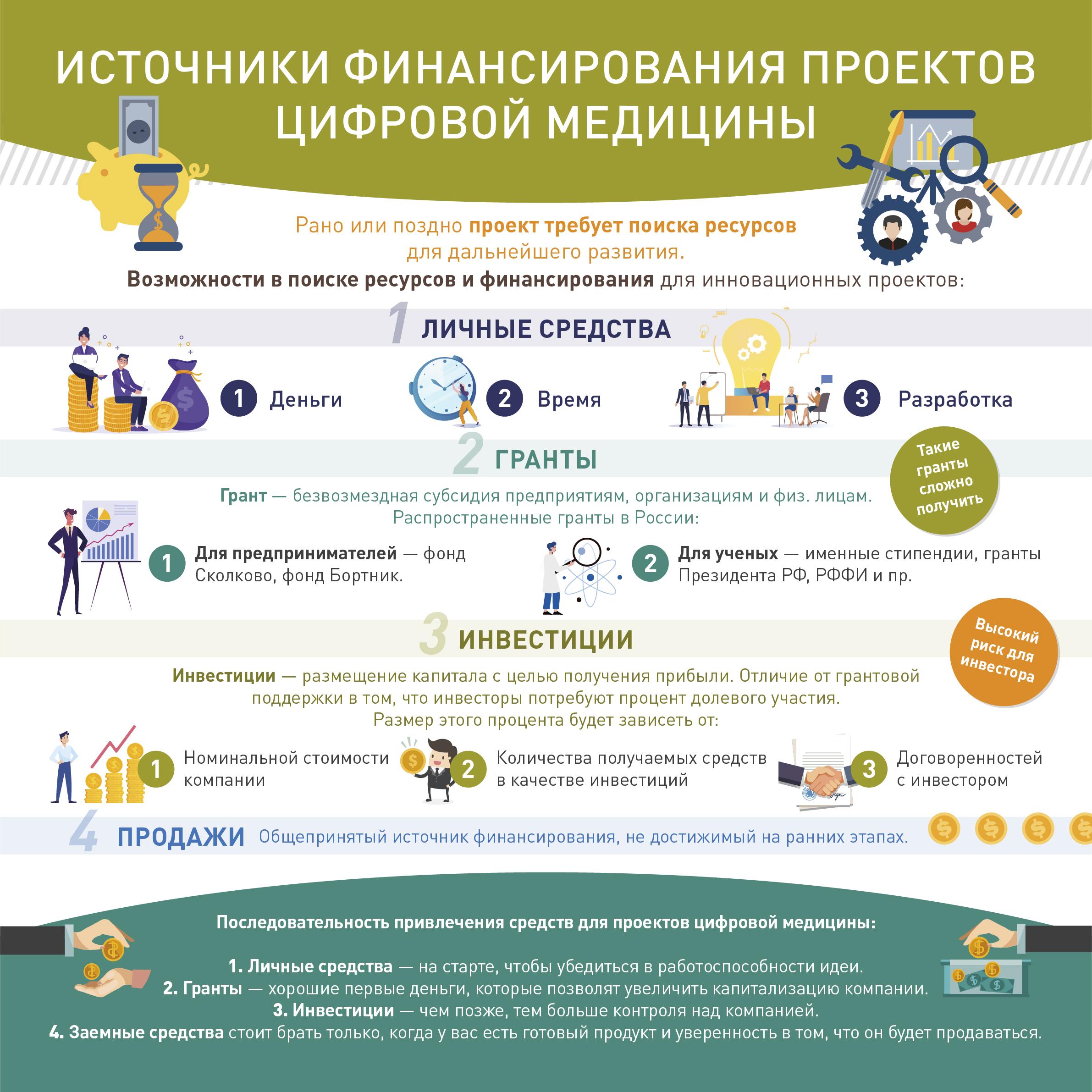 Источники финансирования проектов цифровой медицины
