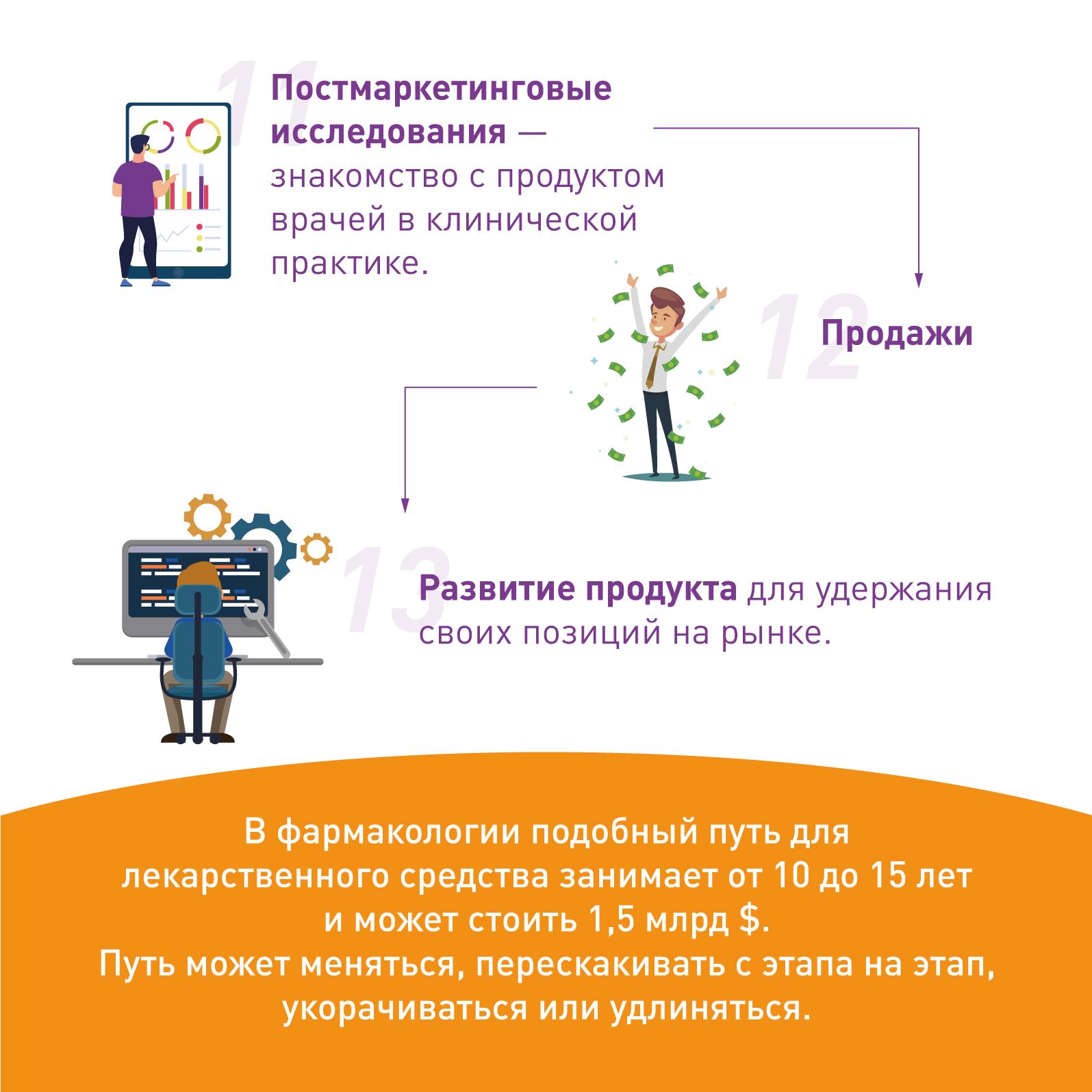 Цикл развития продукта в цифровой медицине