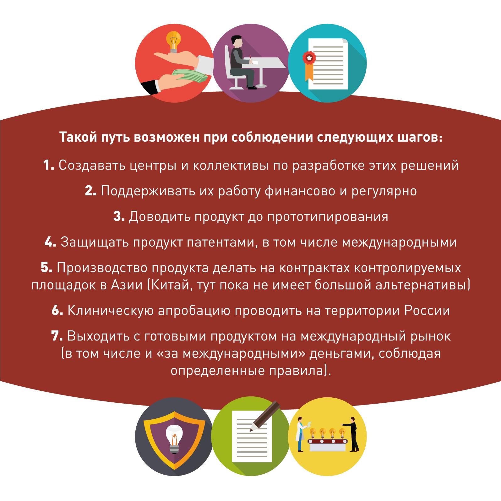 Потенциальные возможности России в рамках инноваций в цифровой медицине