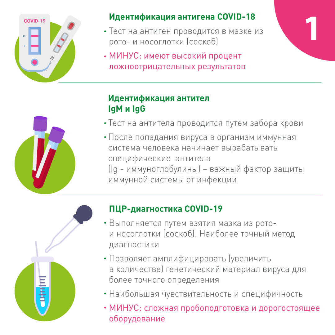 Решения для диагностики COVID-19. Антитела, антиген-тестирование, ПЦР