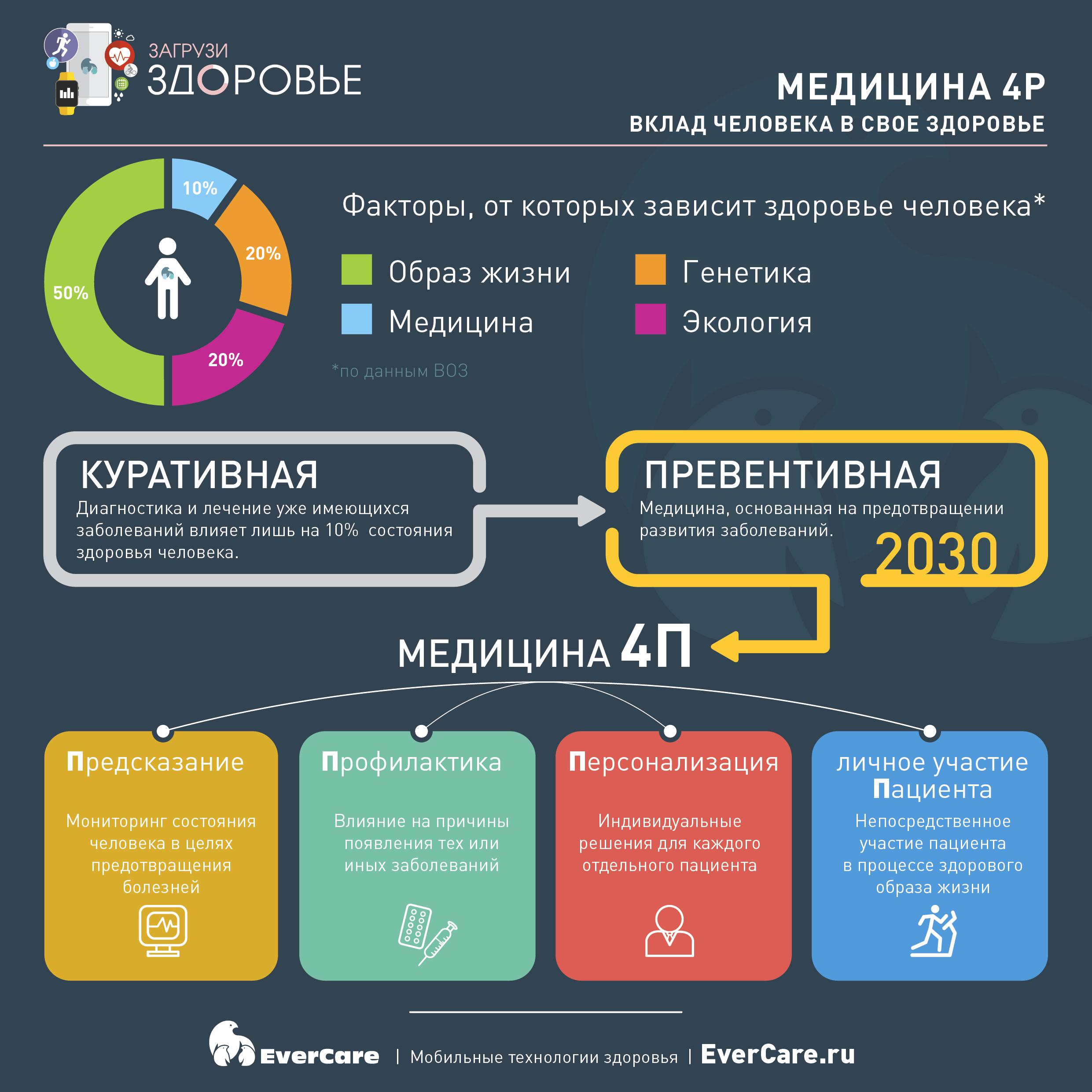 Медицина 4Р: вклад человека в свое здоровье, инфографика