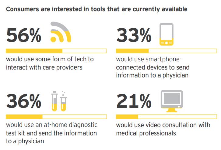 63% пациентов нравится цифровой мониторинг здоровья [2]