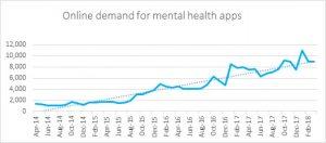Приложения в сфере психического здоровья сегодня очень востребованы [2]