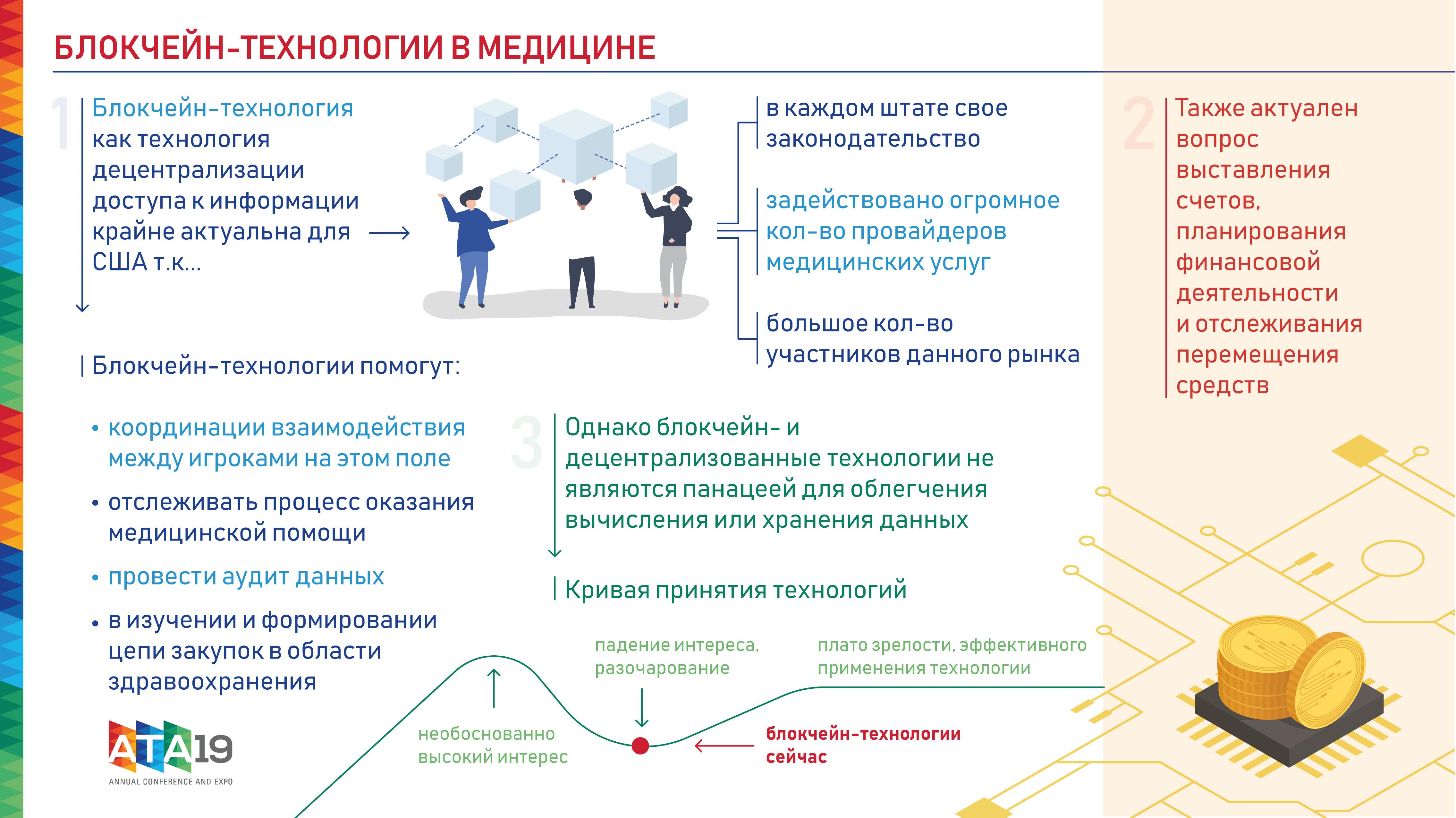 Блокчейн-технологии в медицине, Инфографика