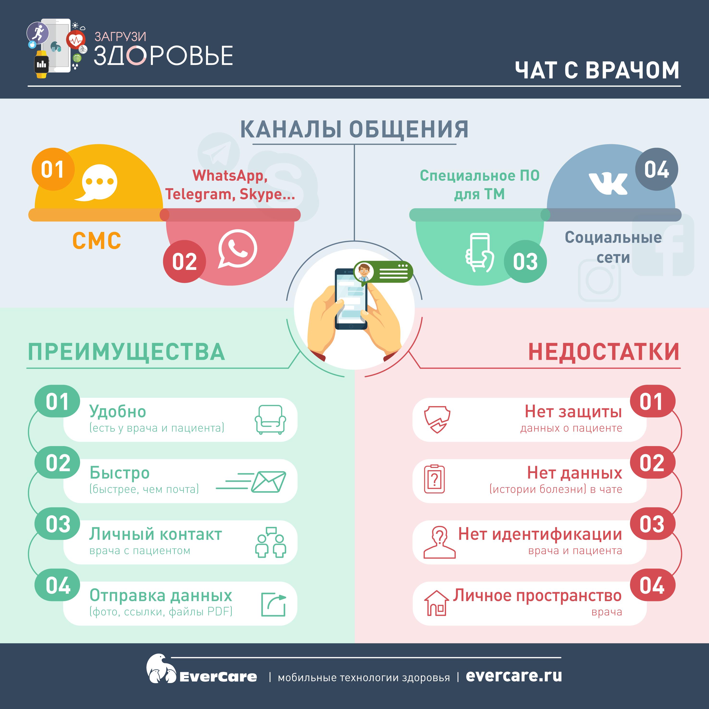 Чат с врачом, Инфографика