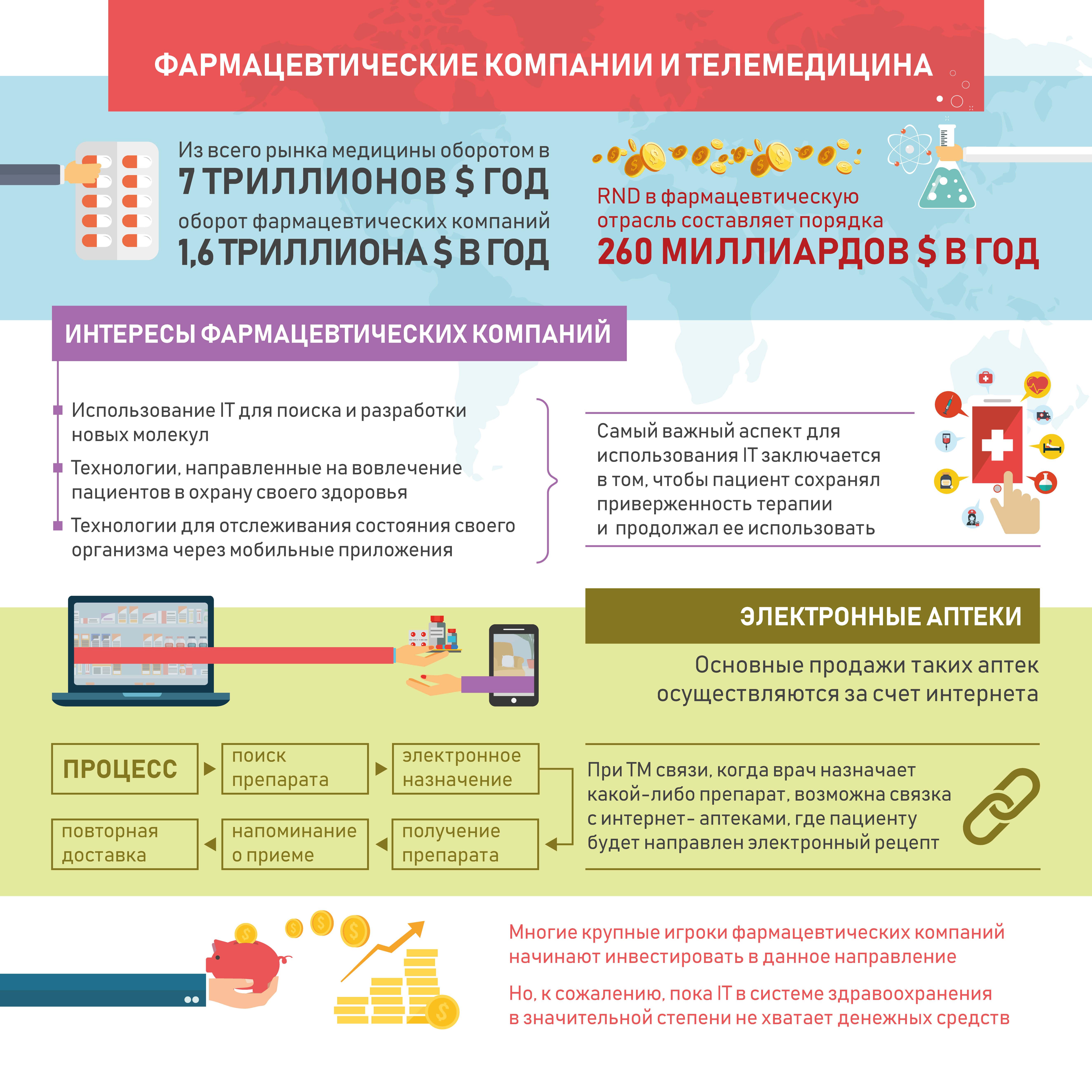 Фармацевтические компании и телемедицина, Инфографика