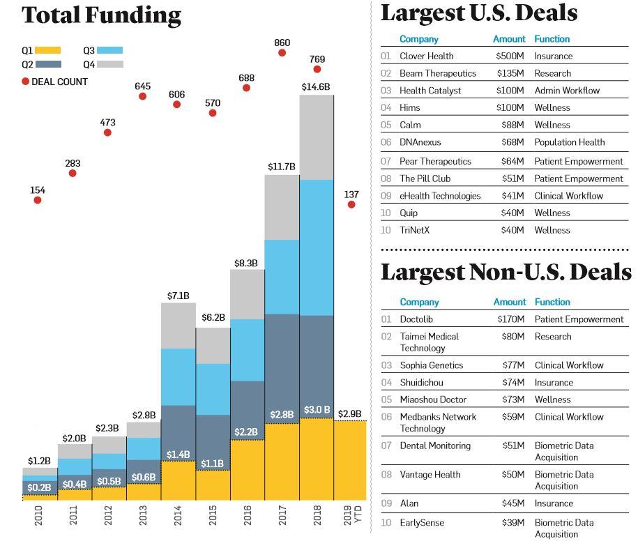 Сколько и кому? Обзор рынка инвестиций в цифровое здравоохранение в начале 2019 года [1]