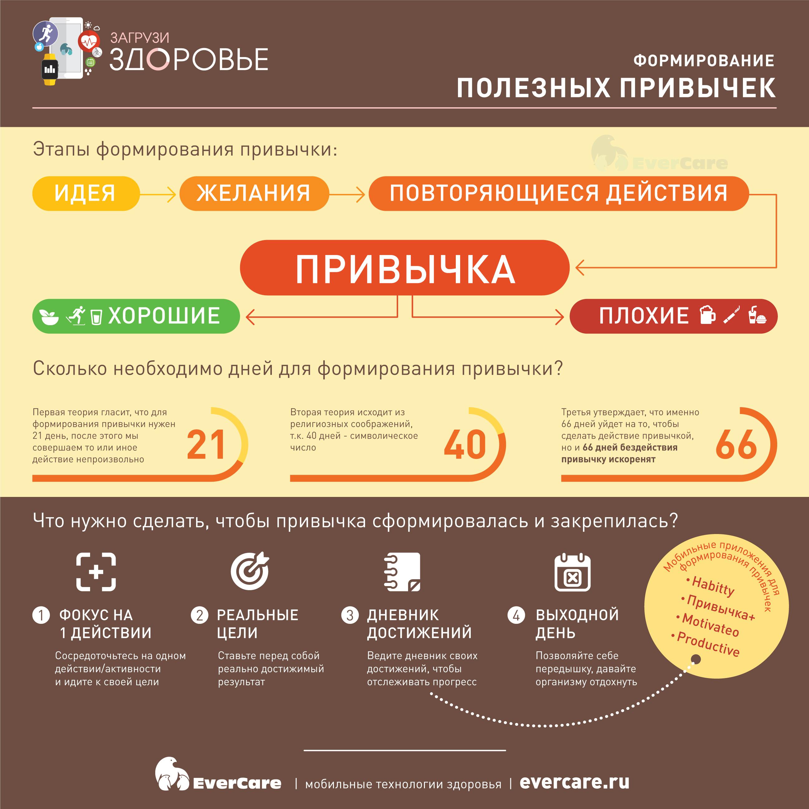 Формирование полезных привычек, Инфографика
