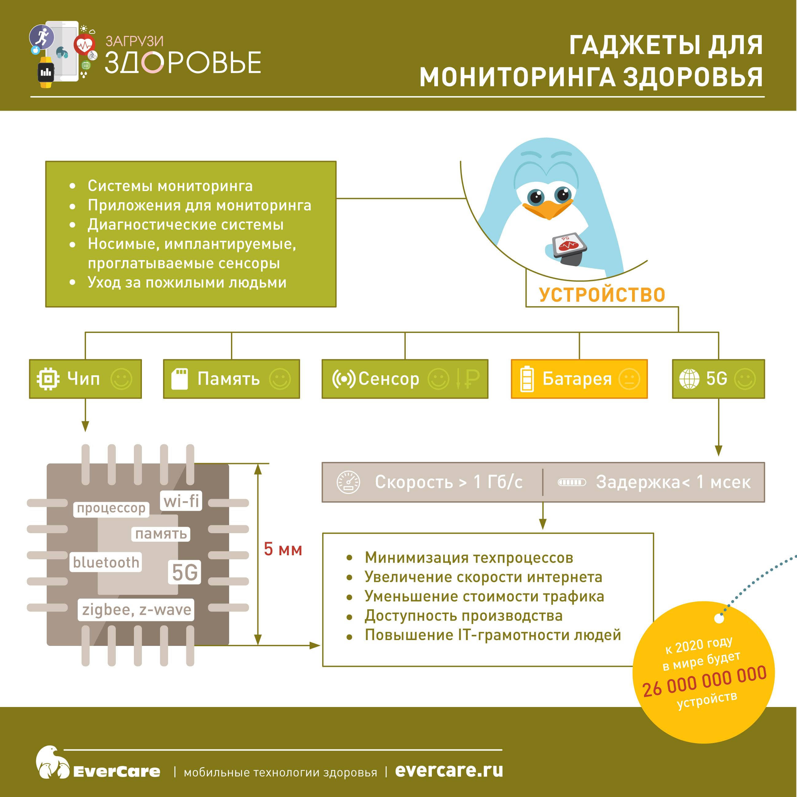 Гаджеты для мониторинга здоровья, Инфографика