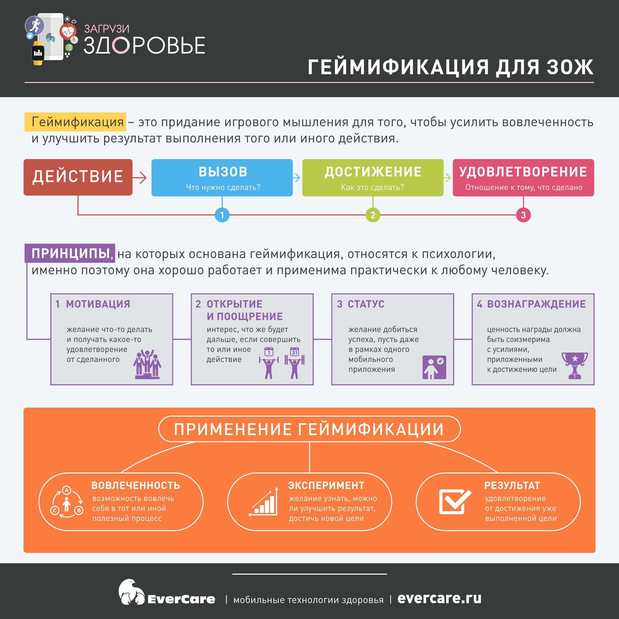 Геймификация для ЗОЖ, Инфографика
