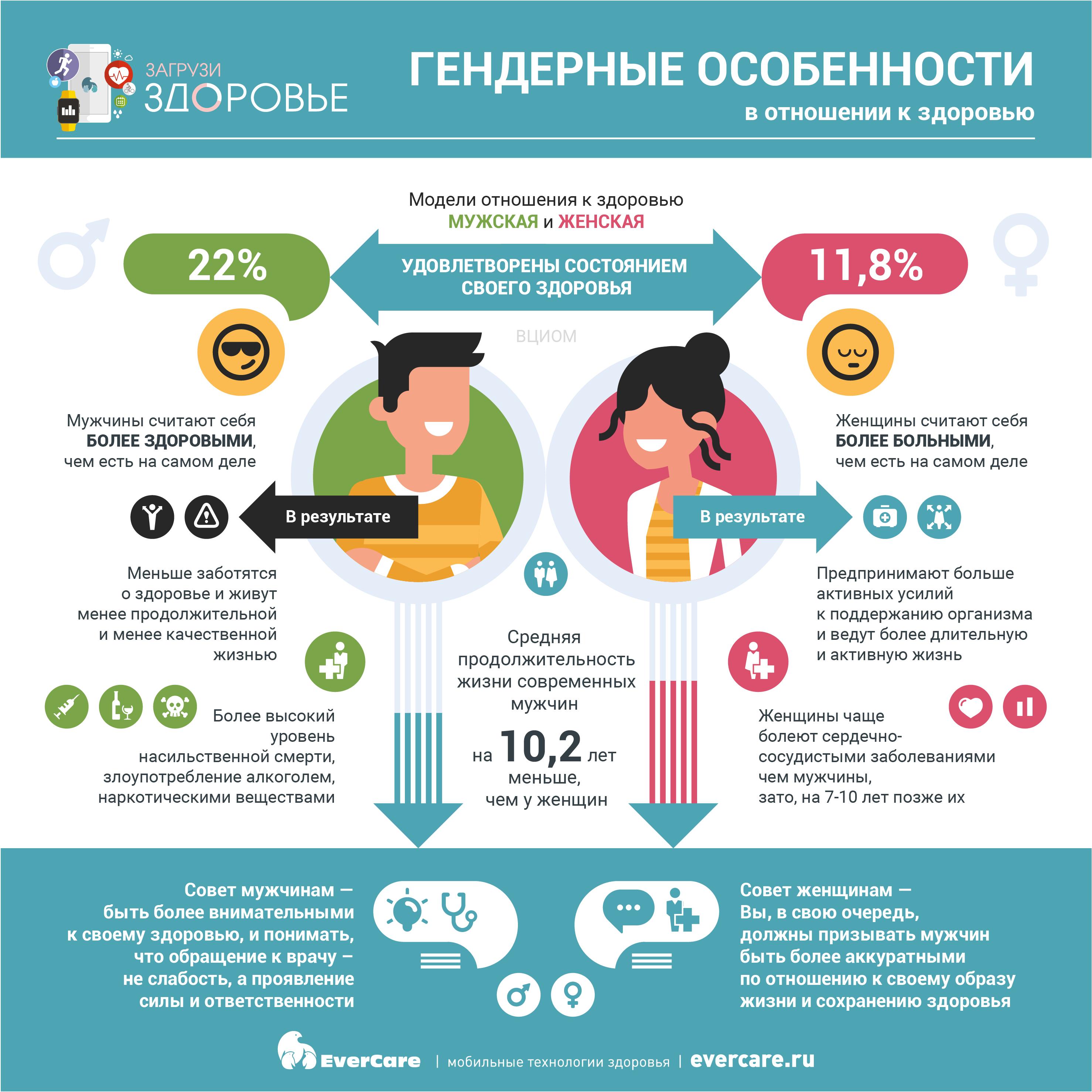 Гендерные особенности в отношении к здоровью, Инфографика