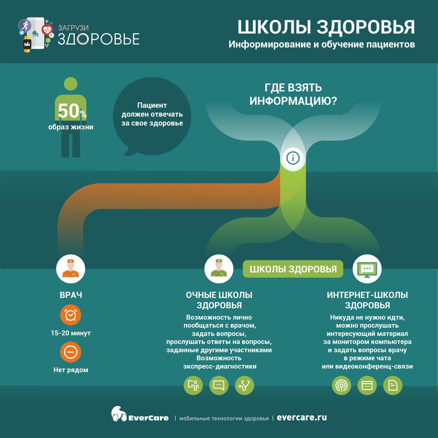 Информирование и обучение пациентов - Школы здоровья, Инфографика