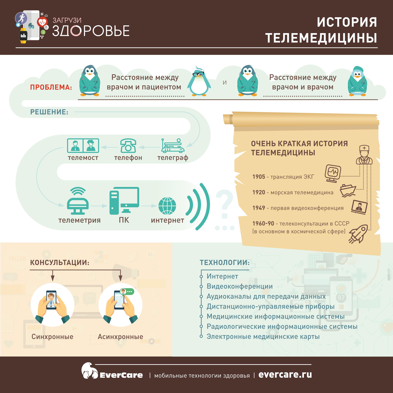 История телемедицины. Инфографика