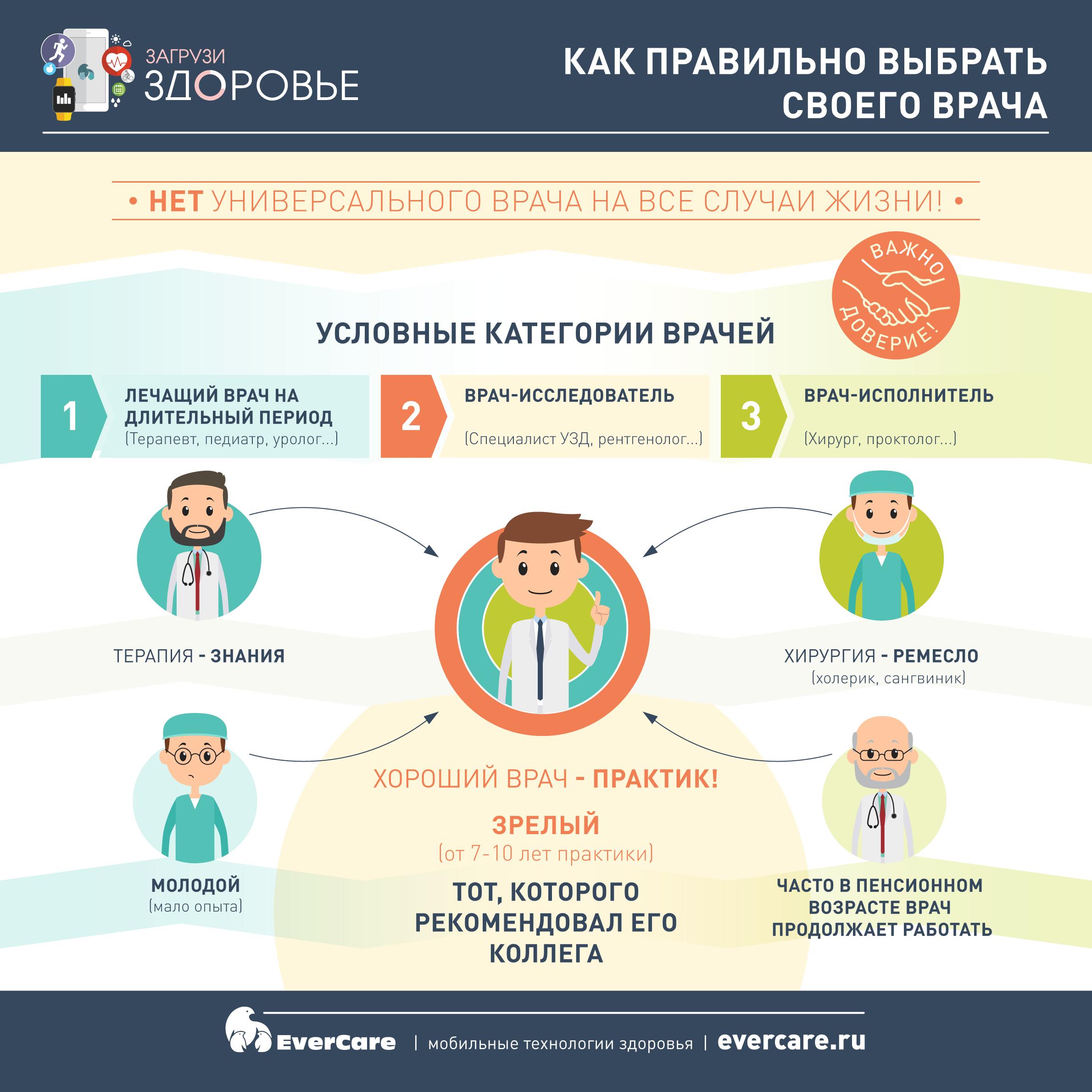 Как правильно выбрать своего врача? Инфографика