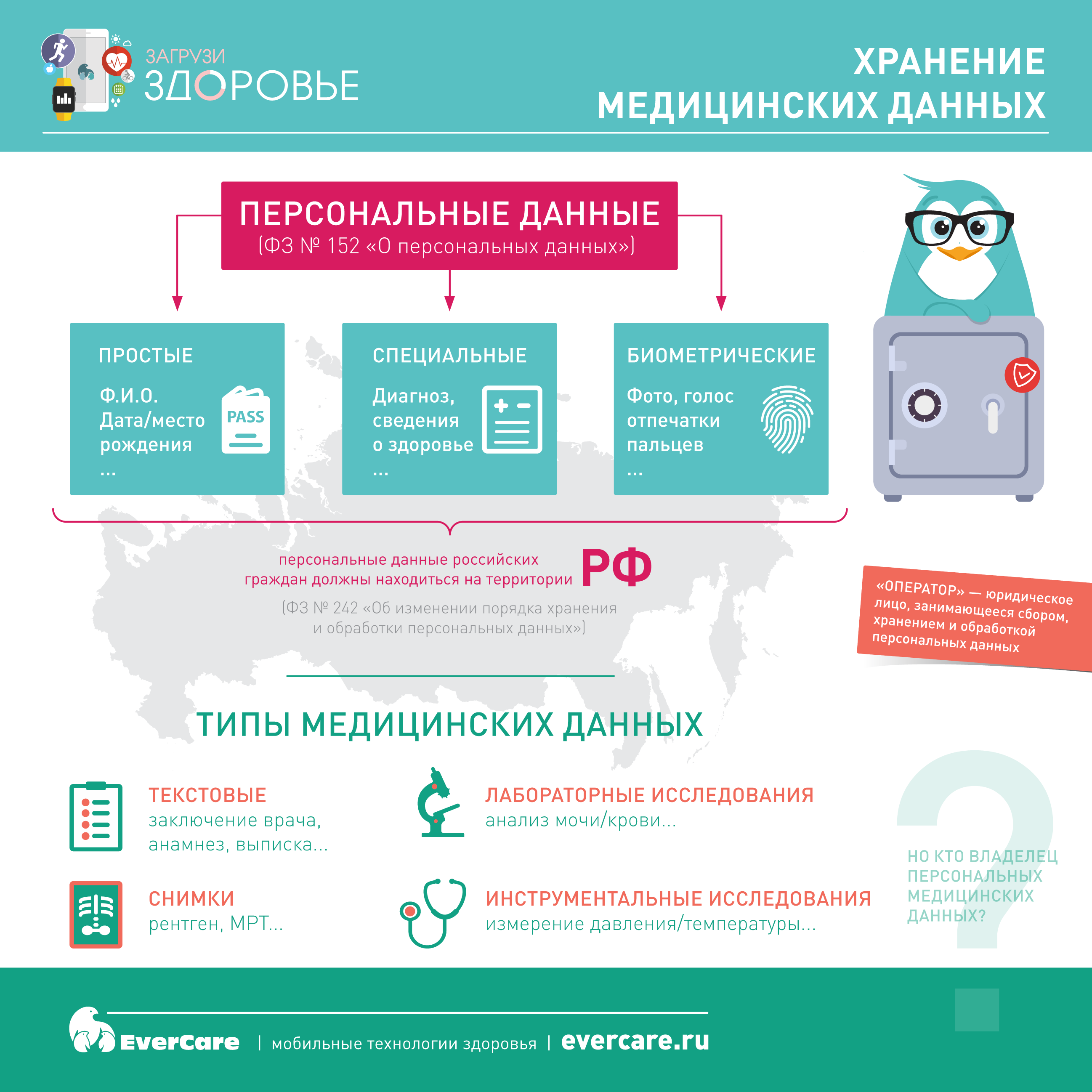 Хранение медицинских данных, Инфографика