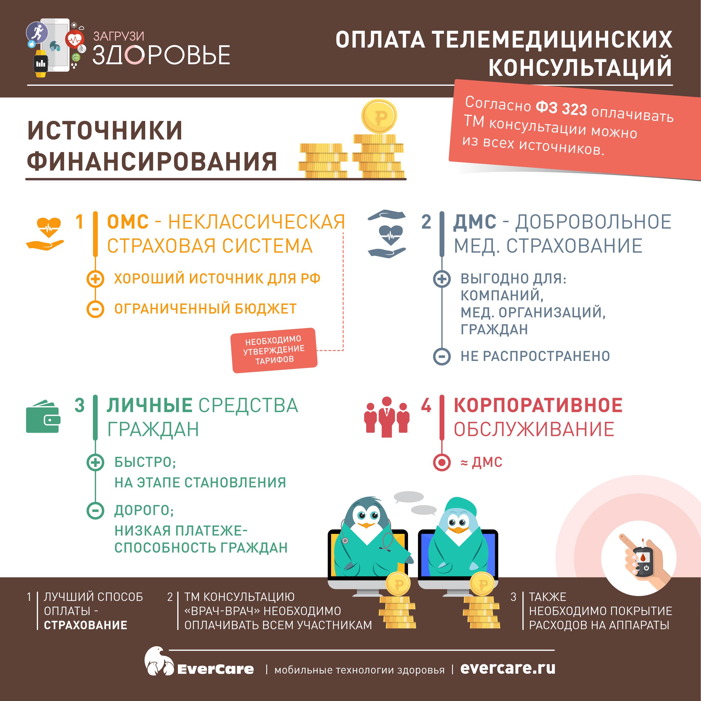 Кто оплачивает телемедицинские консультации? ОМС, ДМС и другие источники финансирования, Инфографика