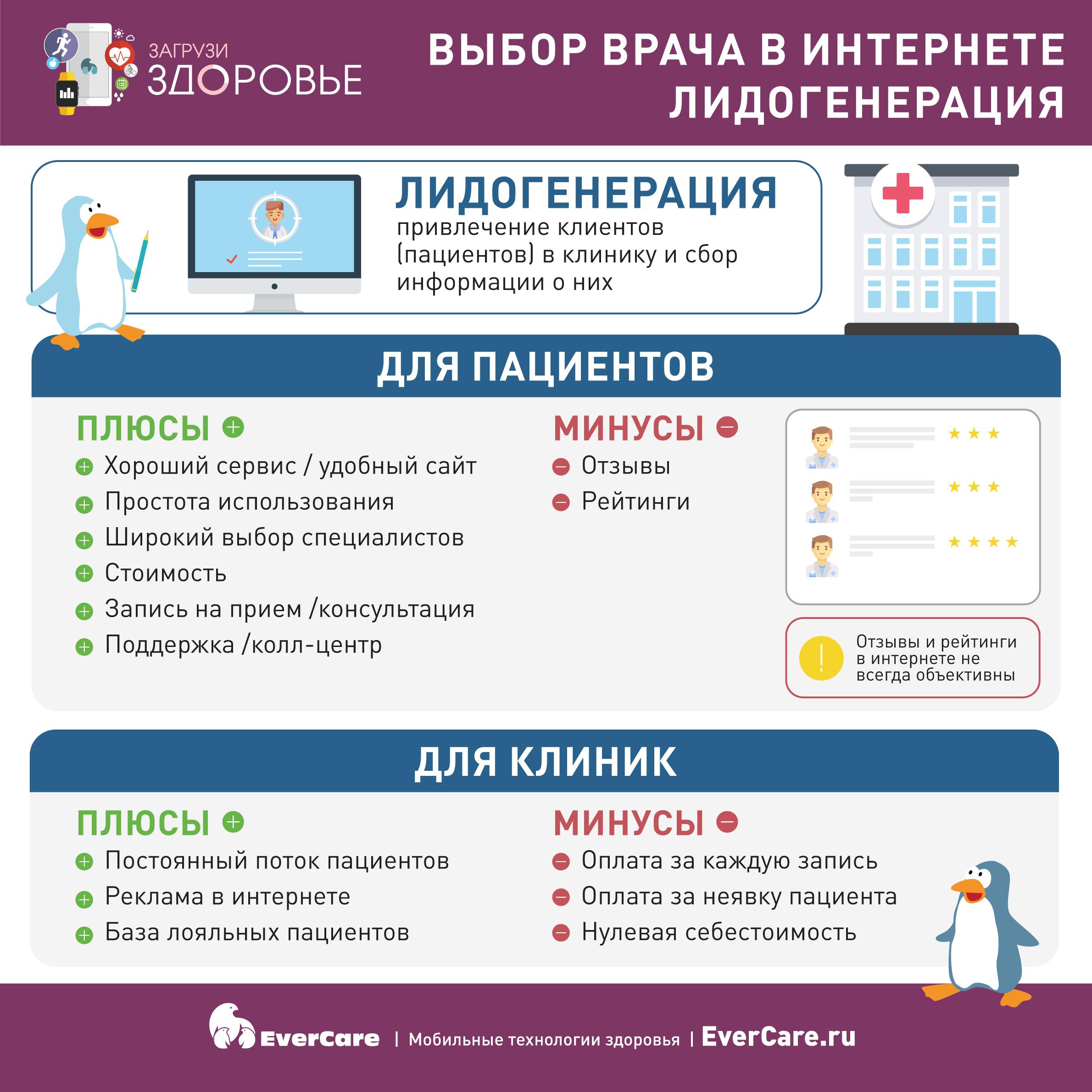 Выбор врача в интернете. Лидогенерация. Инфографика