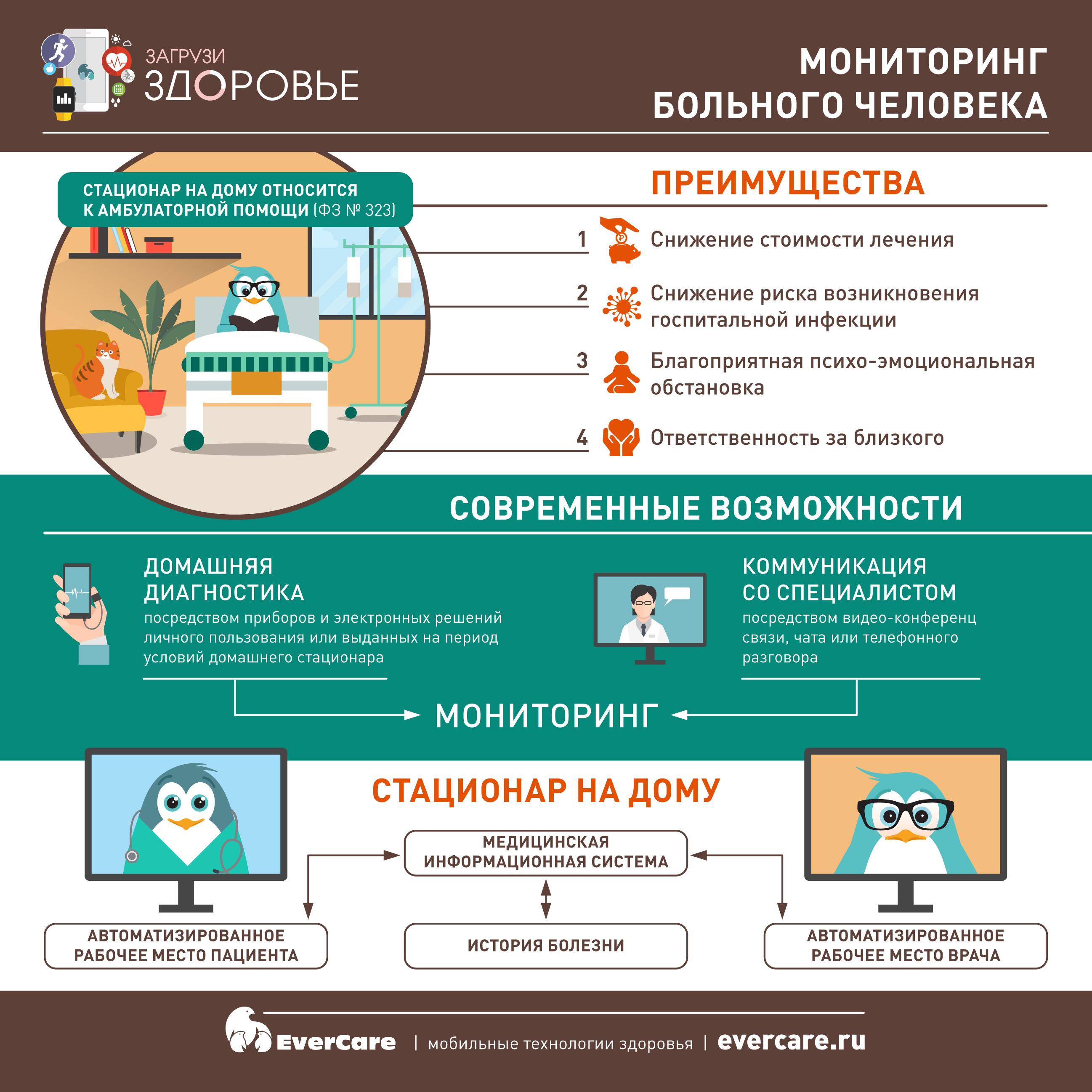 Мониторинг больного человека. Стационар на дому, Инфографика