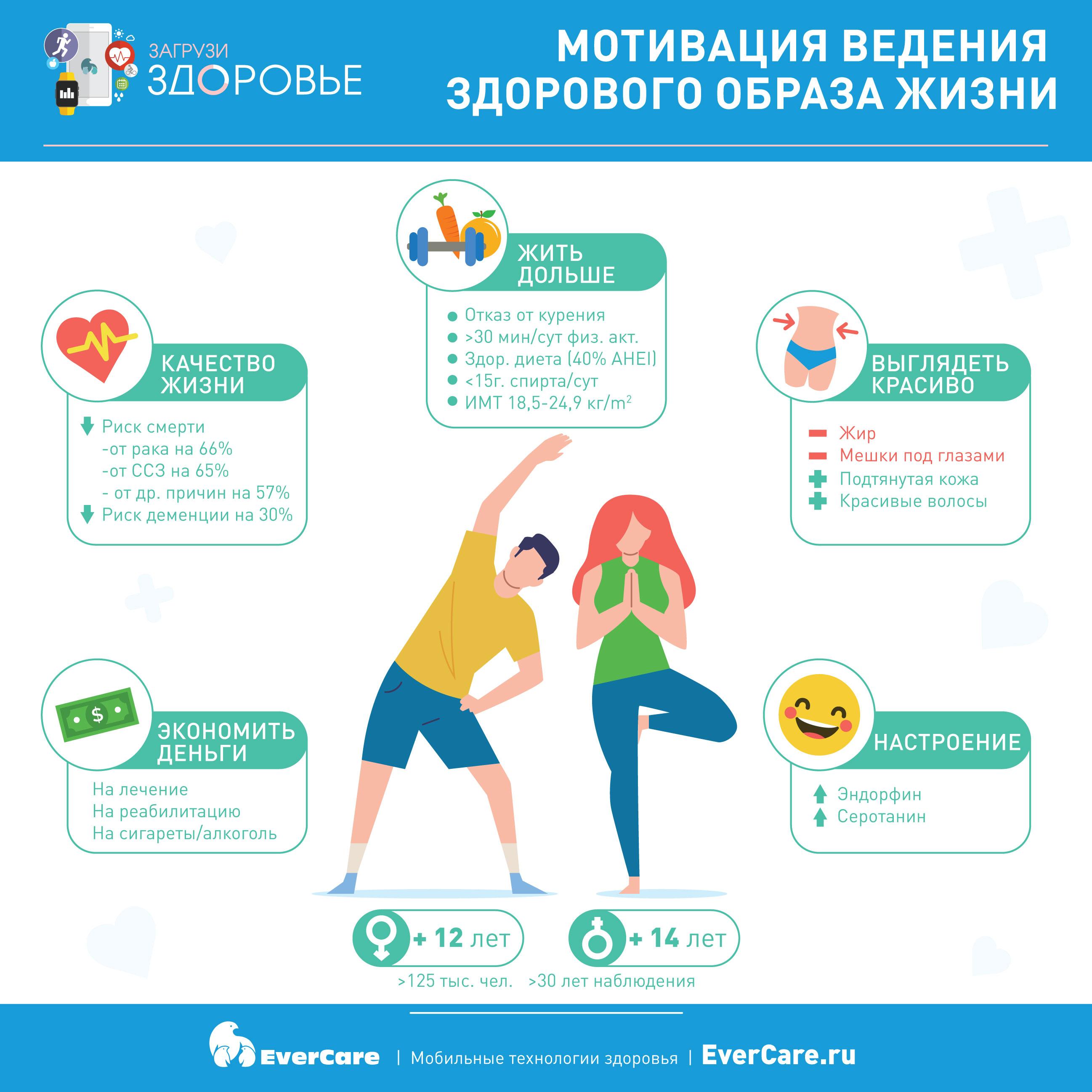 Мотивация ведения ЗОЖ, Инфографика