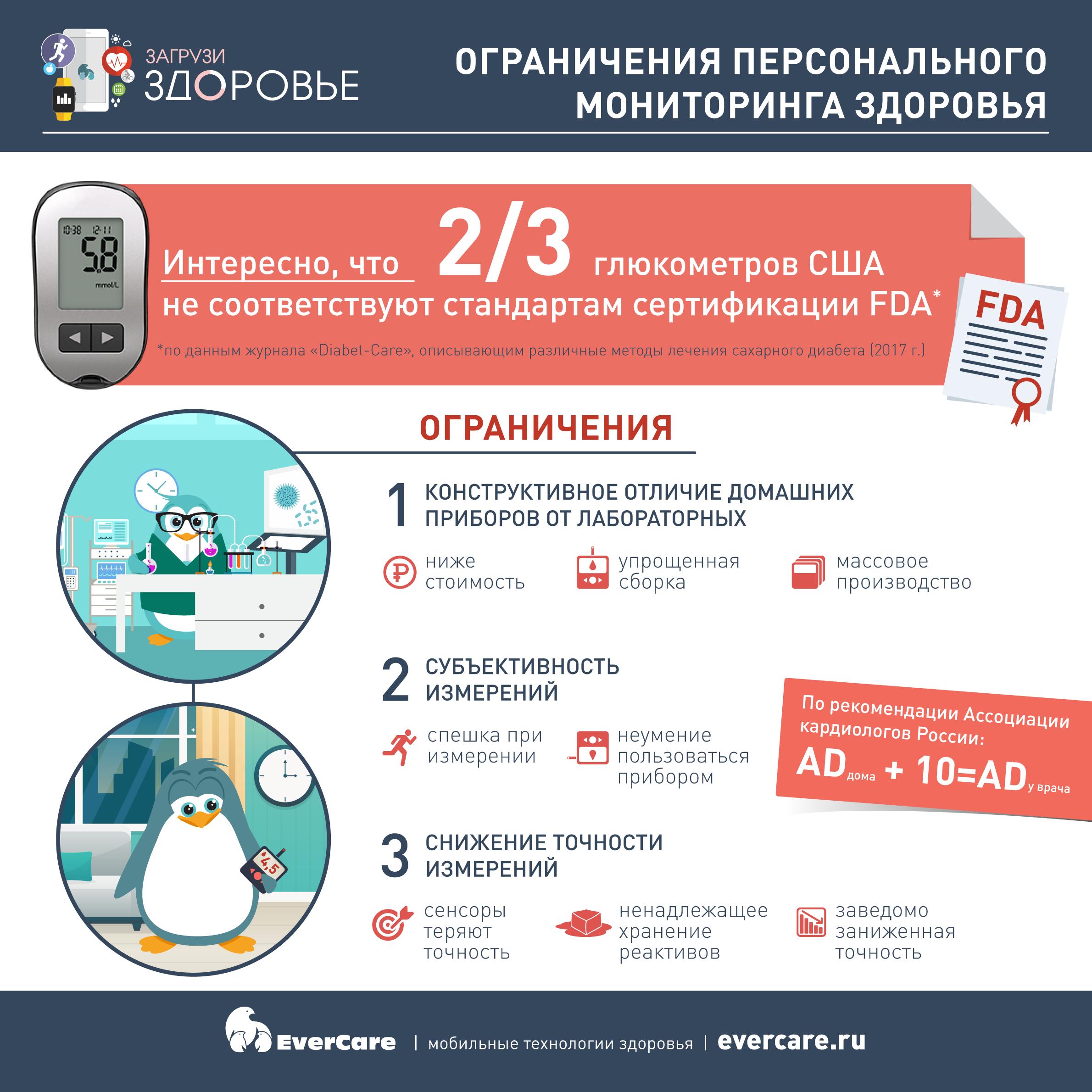 Ограничения персонального мониторинга здоровья, Инфографика