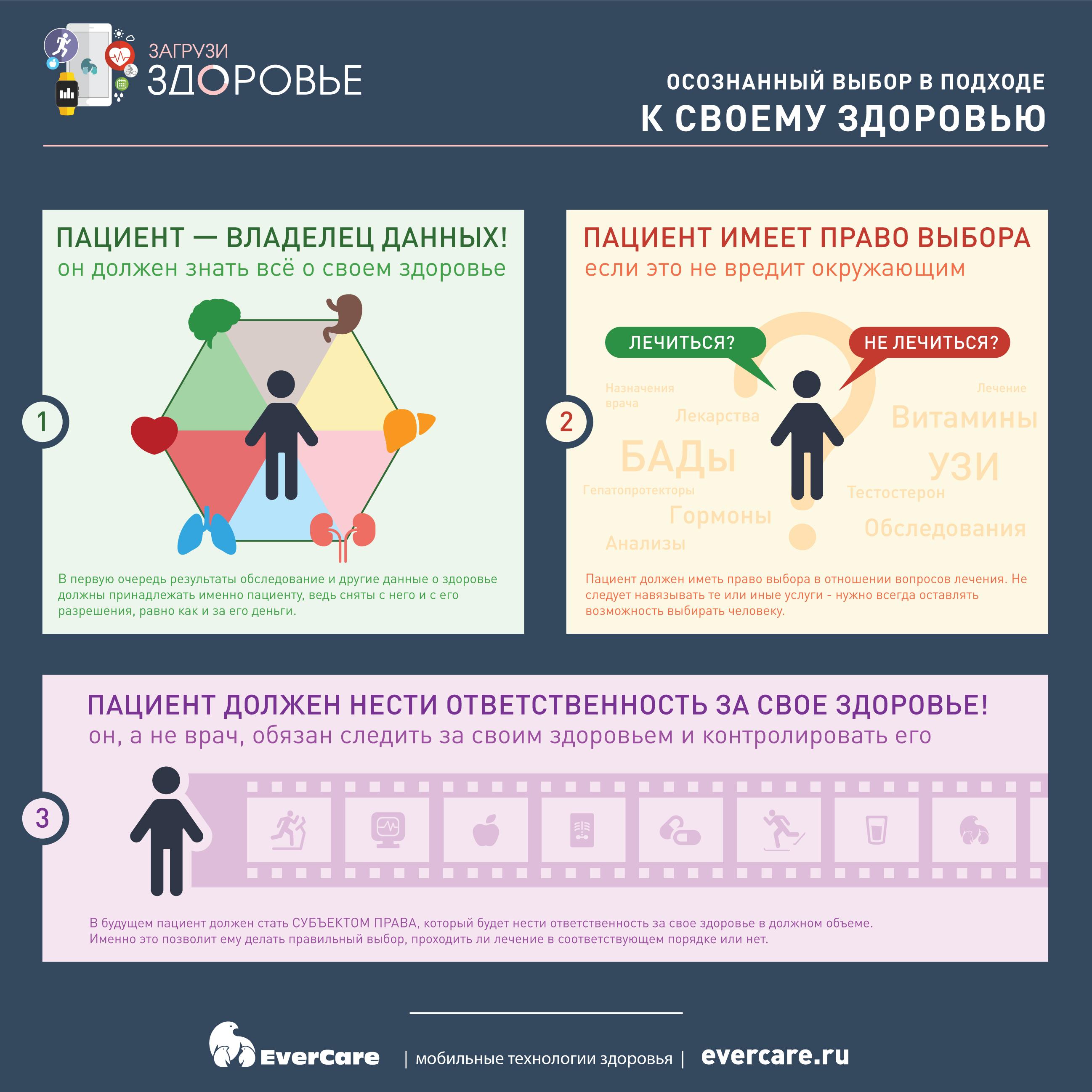 Осознанный выбор в подходе к своему здоровью, Инфографика