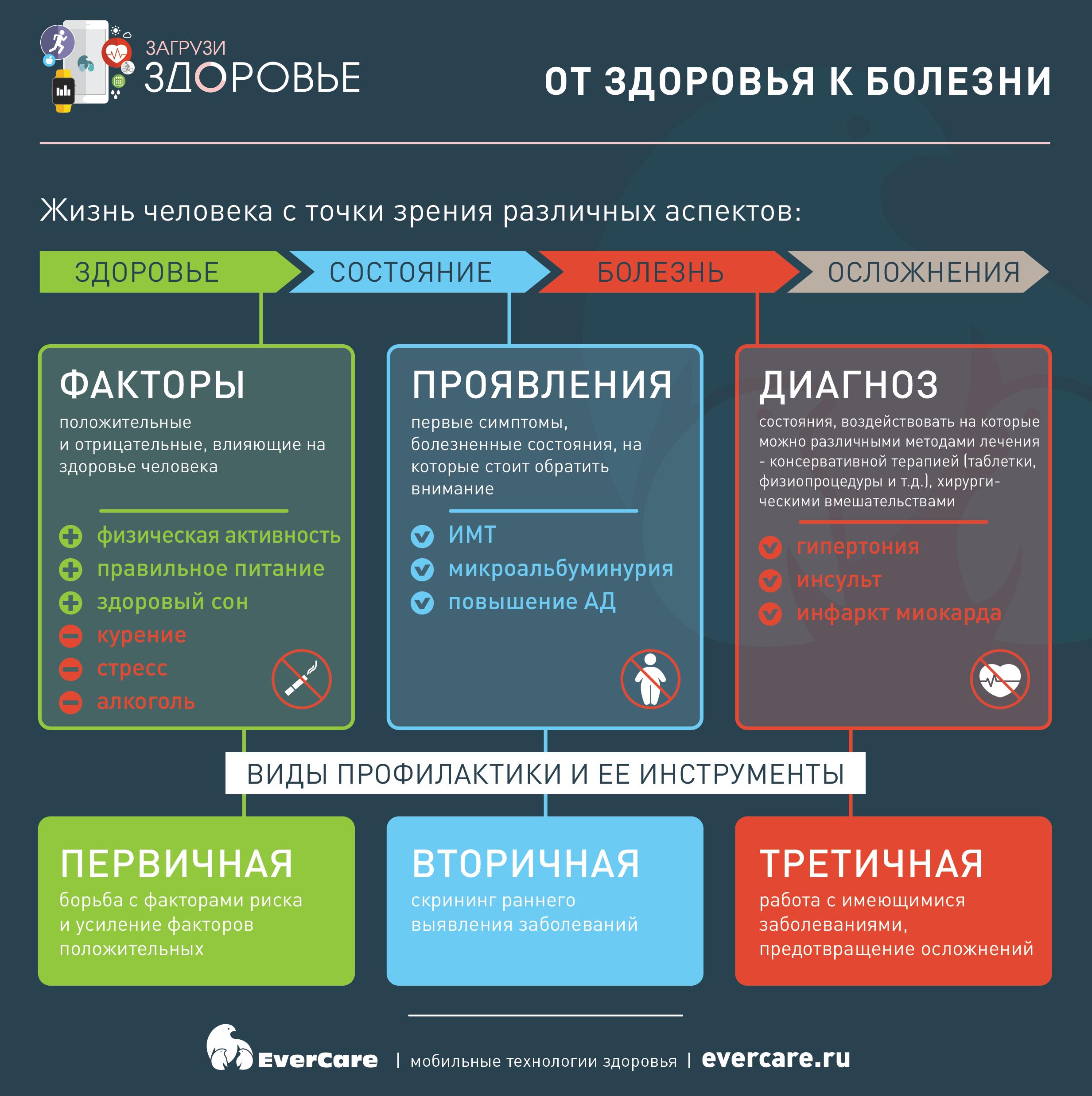 От здоровья к болезни Инфографика