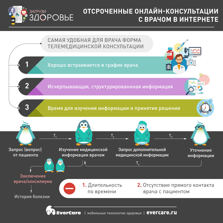 Отсроченные онлайн-консультации с врачом в интернете, Инфографика