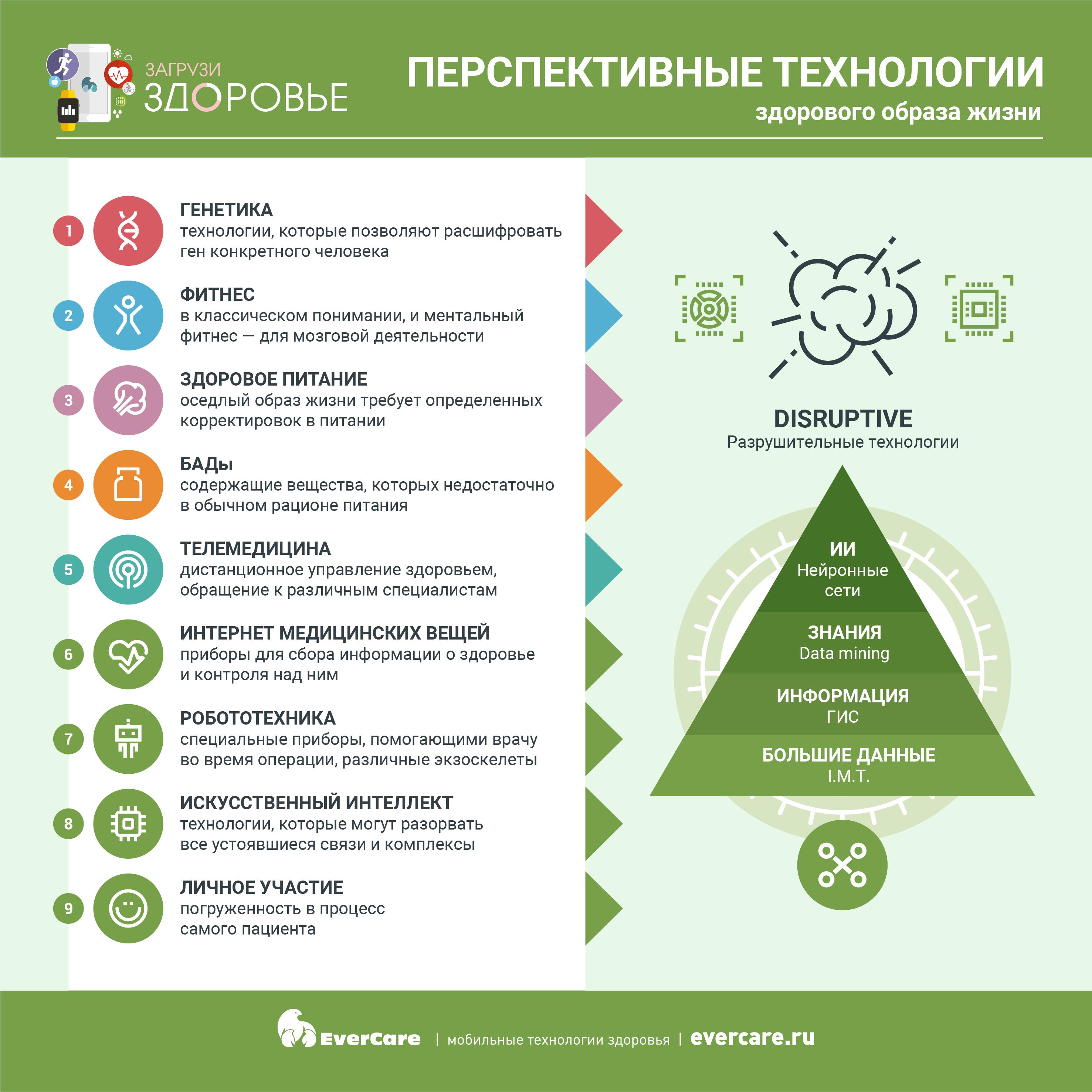 Перспективные технологии здорового образа жизни, Инфографика