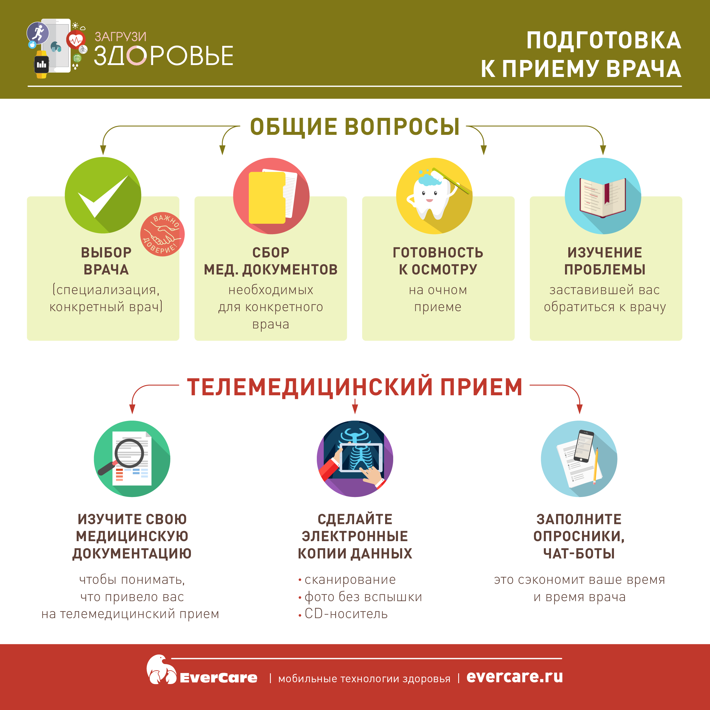 Подготовка к визиту врача, Инфографика