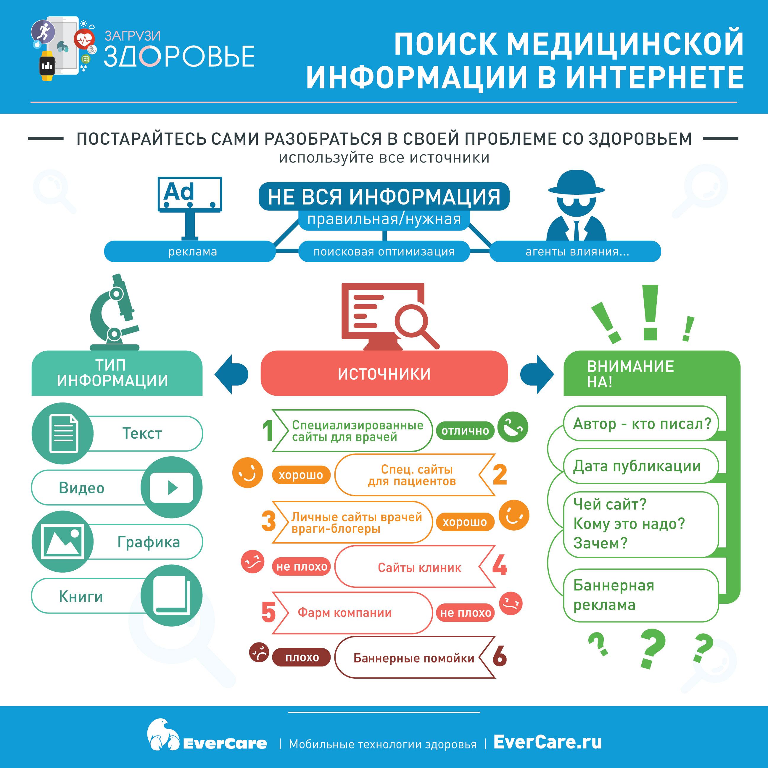 Поиск медицинской информации в Интернете, Инфографика