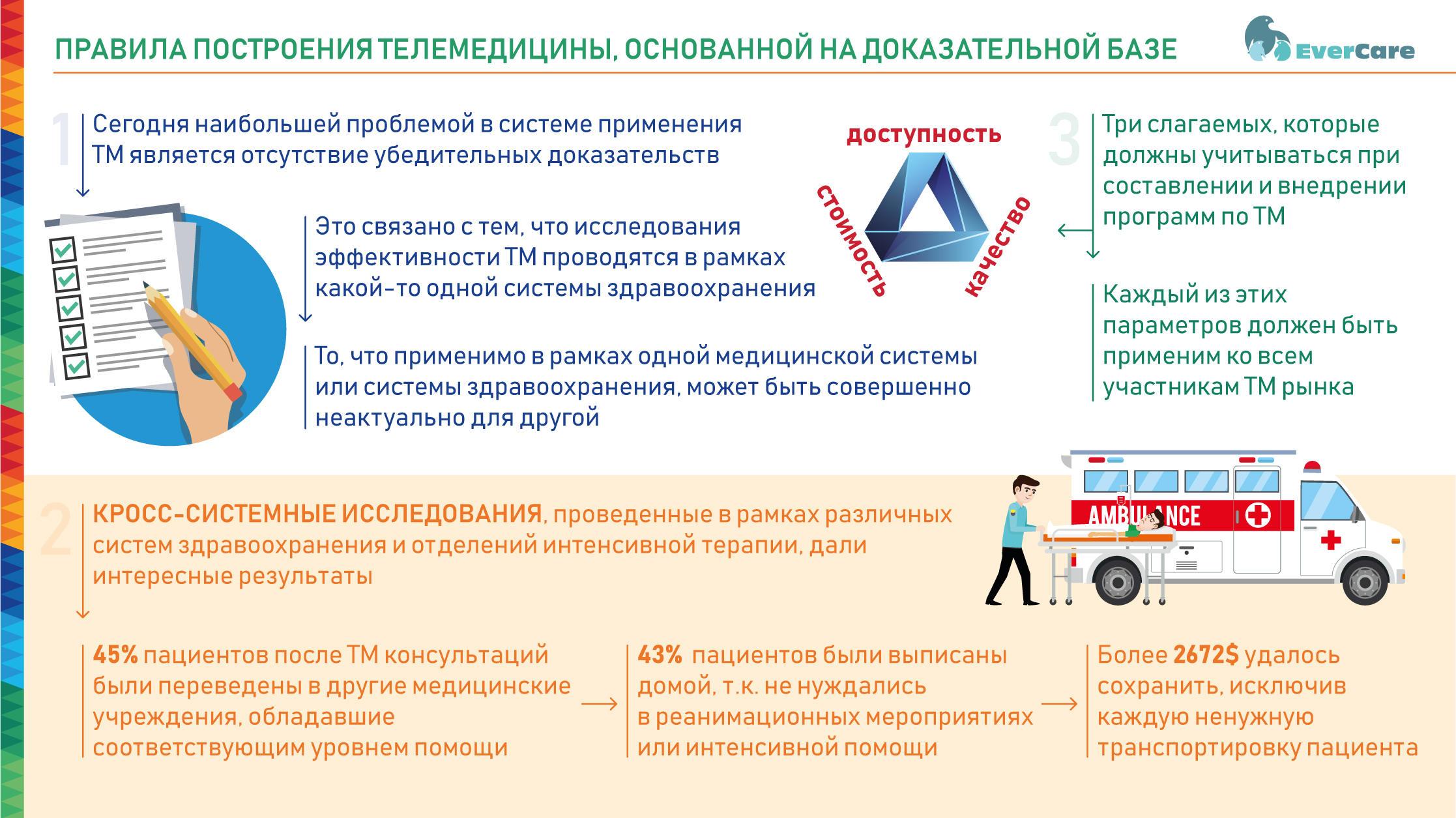 Правила построения телемедицины, основанной на доказательной базе, Инфографика
