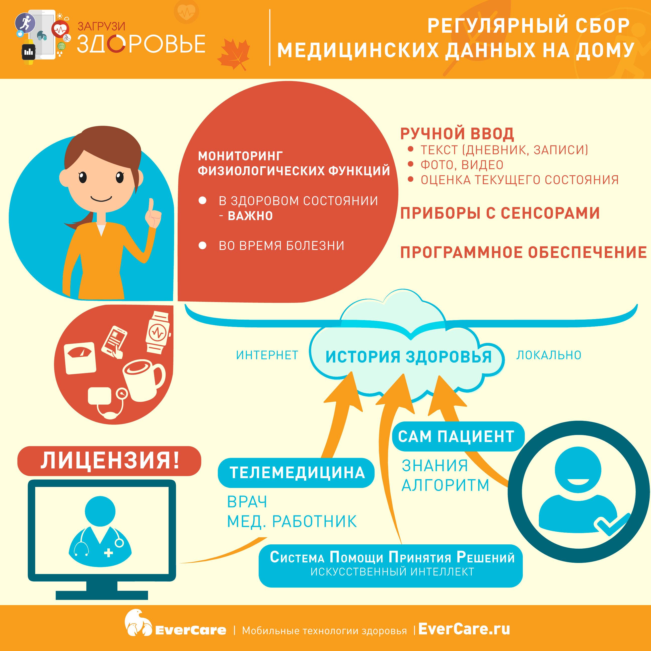 Регулярный сбор медицинских данных на дому, Инфографика