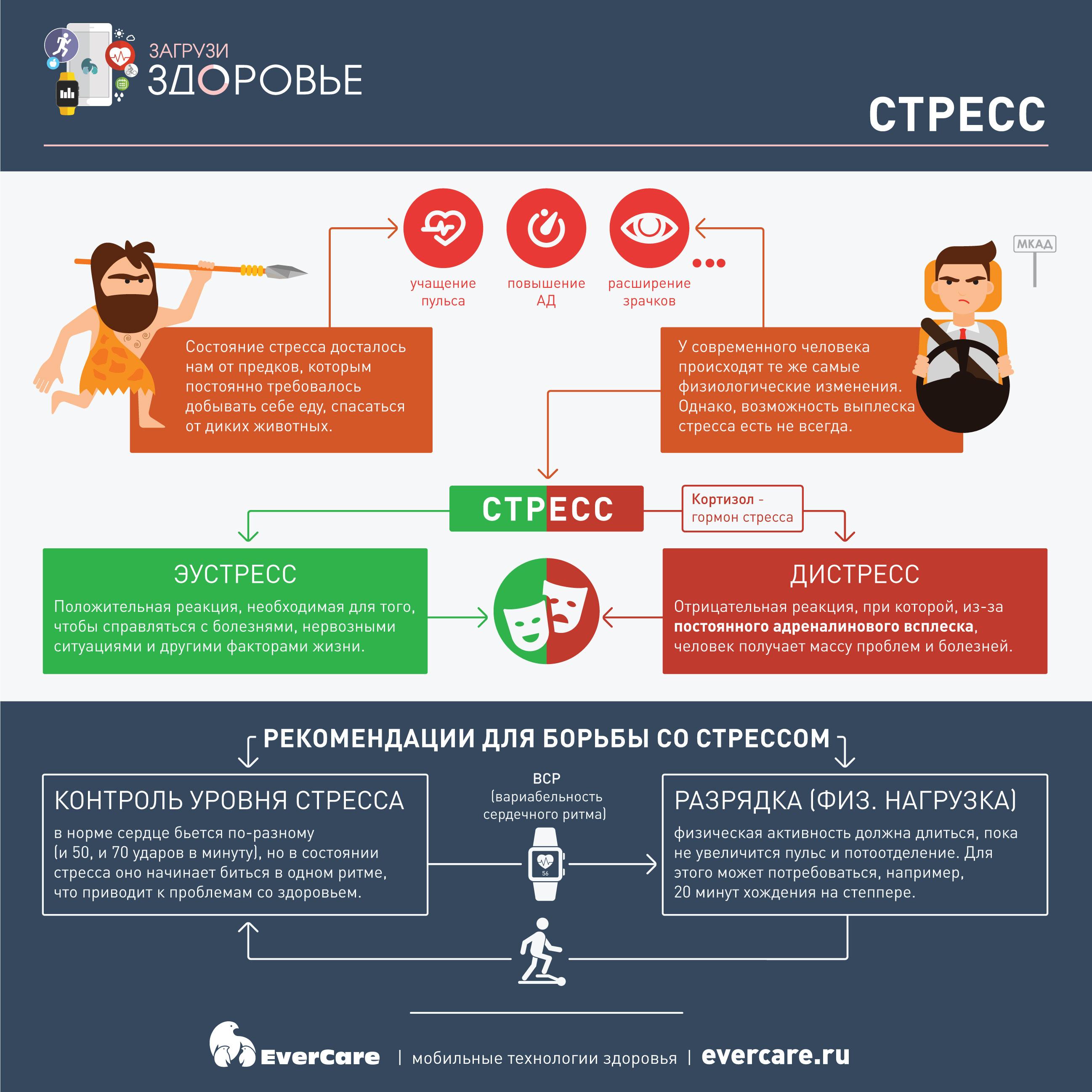 Стресс, Инфографика