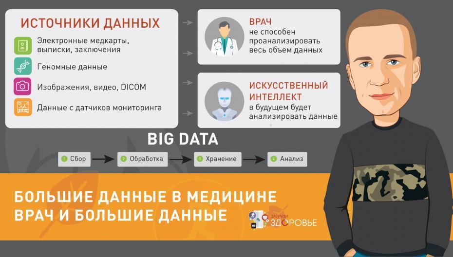Большие данные в медицине. Врач и большие данные