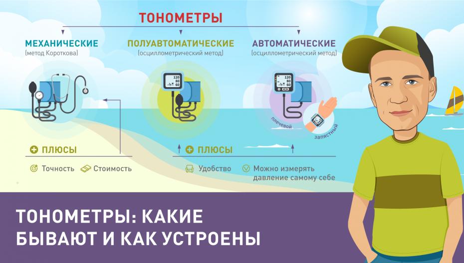 Тонометры: какие бывают и как устроены