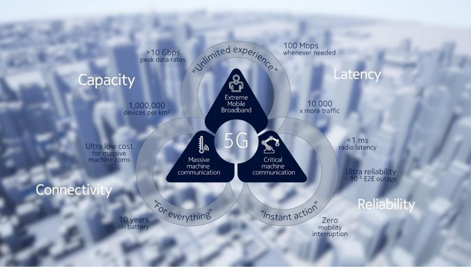 7 преимуществ и 5 недостатков технологии 5G для здравоохранения
