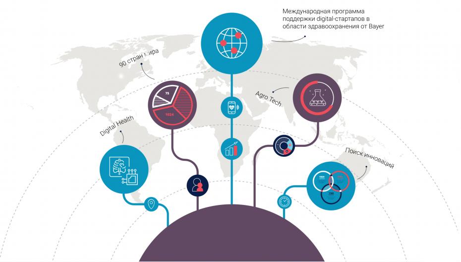 ФРИИ и Bayer открыли набор стартапов в области цифровой медицины