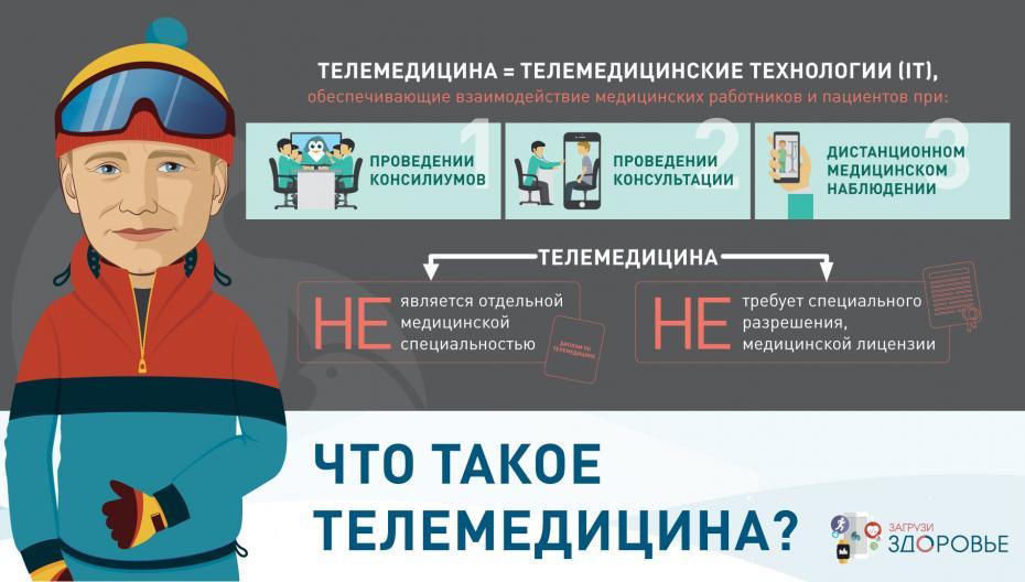 Что такое телемедицина?
