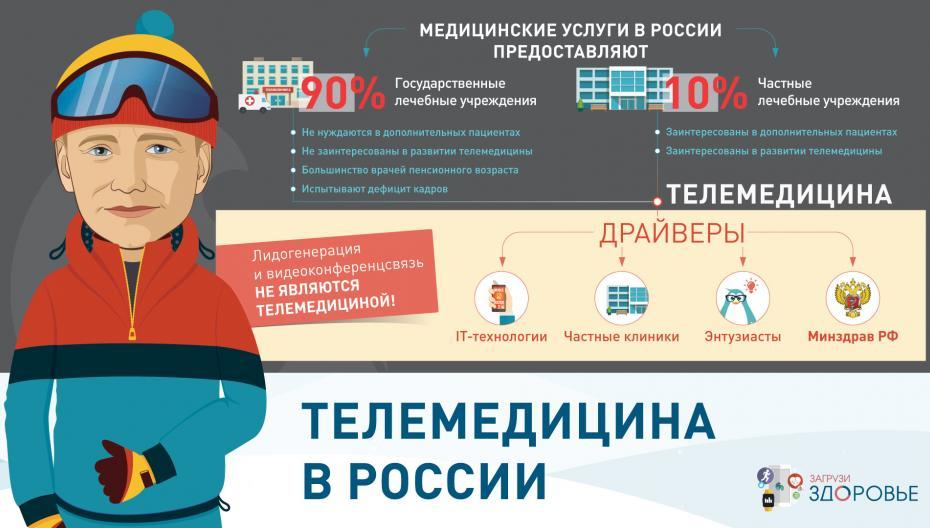 Телемедицина в России