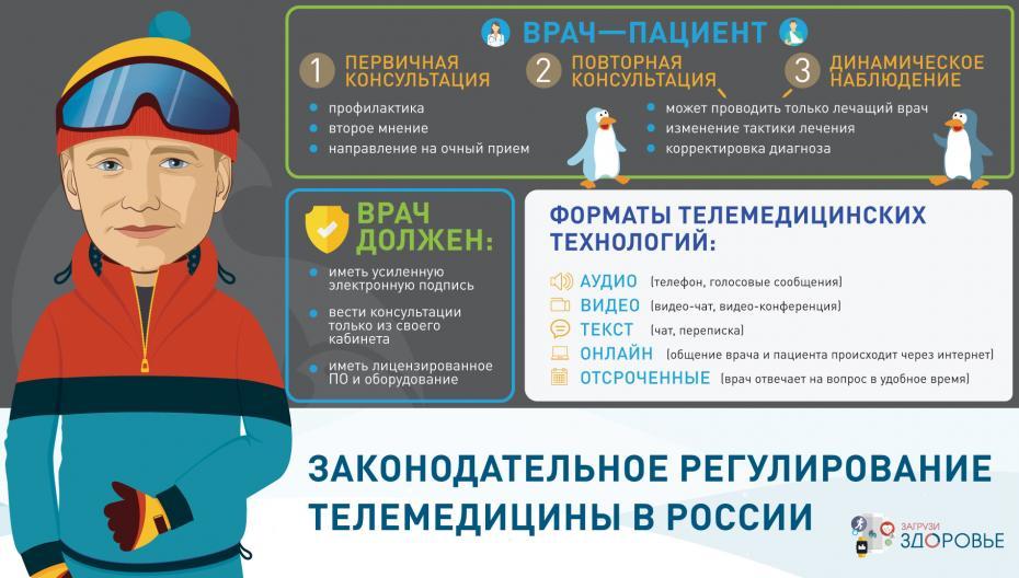 Законодательное регулирование телемедицины в России