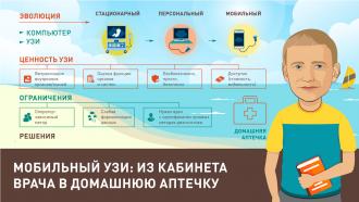 Мобильный УЗИ: из кабинета врача в домашнюю аптечку