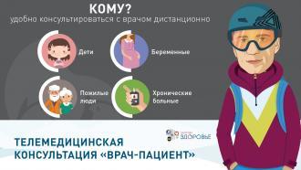 Телемедицинская консультация «врач-пациент»