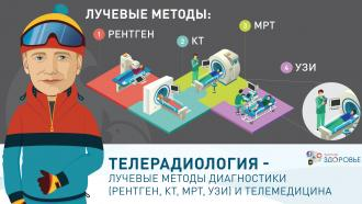 Телерадиология - лучевые методы диагностики (рентген, КТ, МРТ, УЗИ) и телемедицина