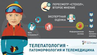 Телепатология - патоморфология и телемедицина