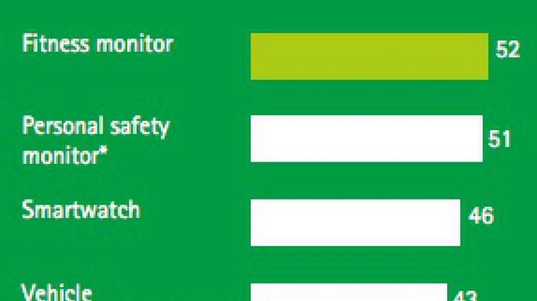 Accenture: 54% потребителей хотят иметь возможность мониторинга своего здоровья