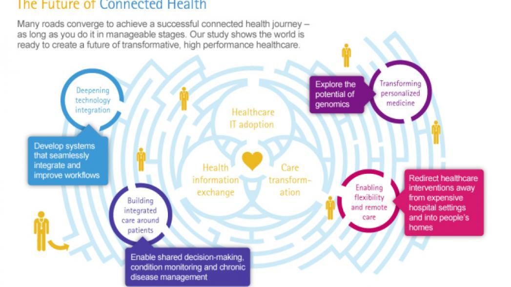 Цифровая медицина на пути к интегрированному здравоохранению