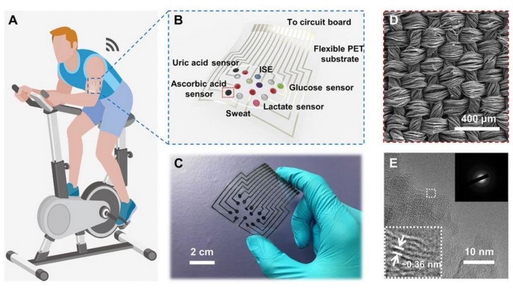 Накожный сенсор, который измеряет 6 биомаркеров в поту