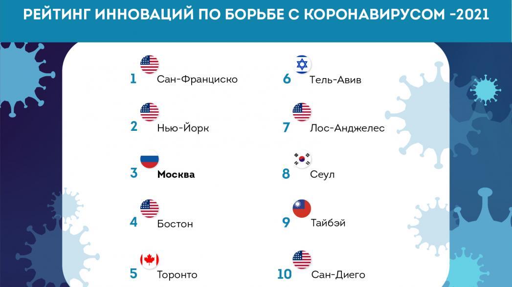 Столица России в числе цифровых лидеров мирового здравоохранения