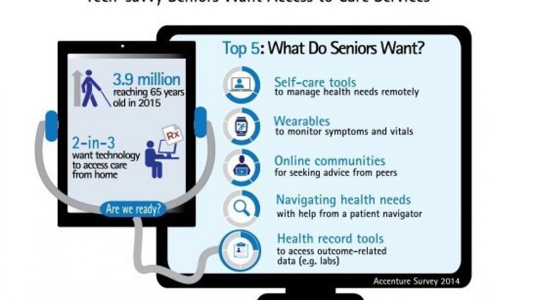 5 наиболее желаемых цифровых медицинских технологий для технически подкованных пенсионеров